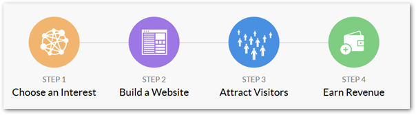 Graphic showing affiliate marketing process and steps